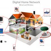 شبکه پیشداد - راه اندازی شبکه خانگی در 5 قدم - مرحله اول